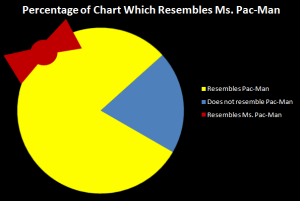 Ms Pac-Man Chart