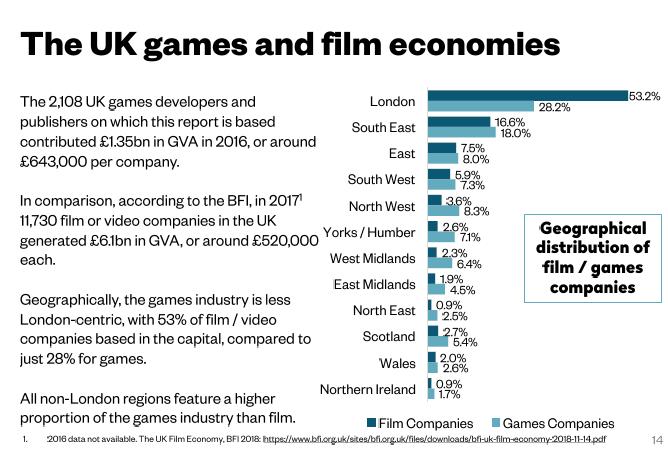 UKIE Think Global Create Local - Games V Film
